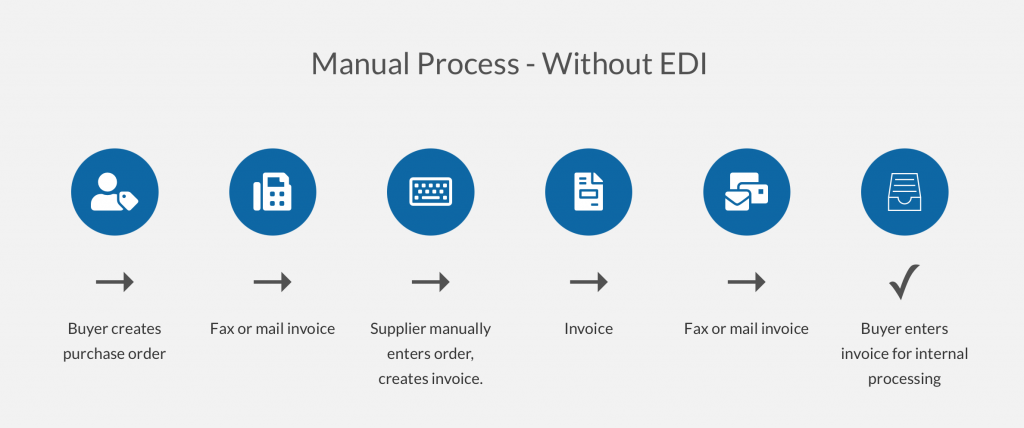 Without EDI Integration